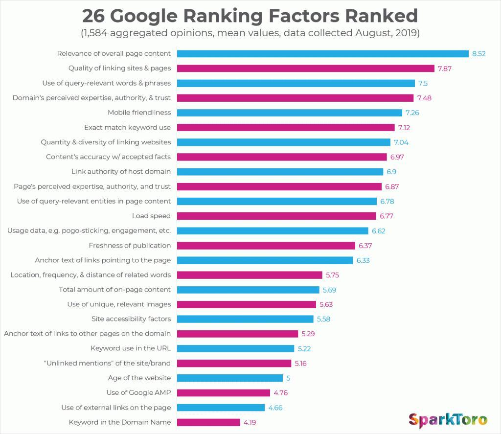 26 Google Ranking Factors Ranked - SparkToro