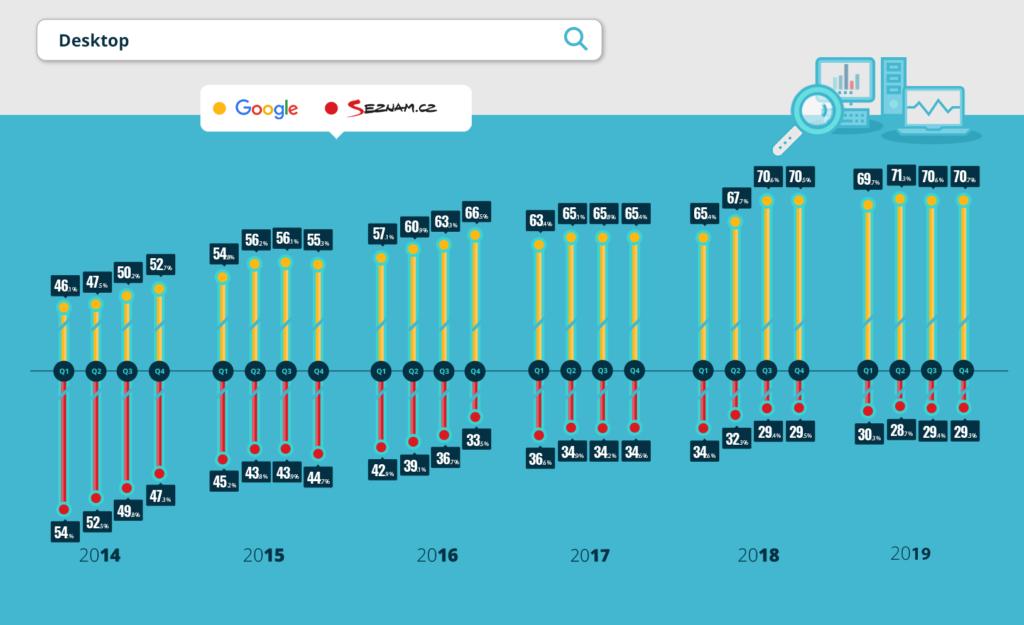 Podíl vyhledávačů Google a Seznam 2020 - desktopy