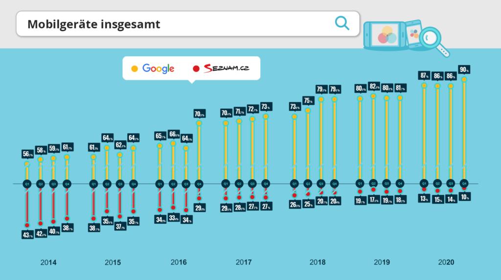 Zusammengefasster organischer Datentraffic von Mobilgeräten