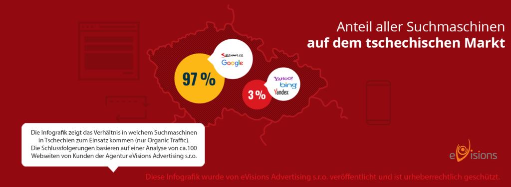 Infografik Anteil der Suchmaschinen auf dem tschechischen Markt