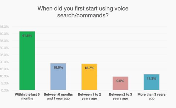 Hlasové vyhledávání - Voice Search